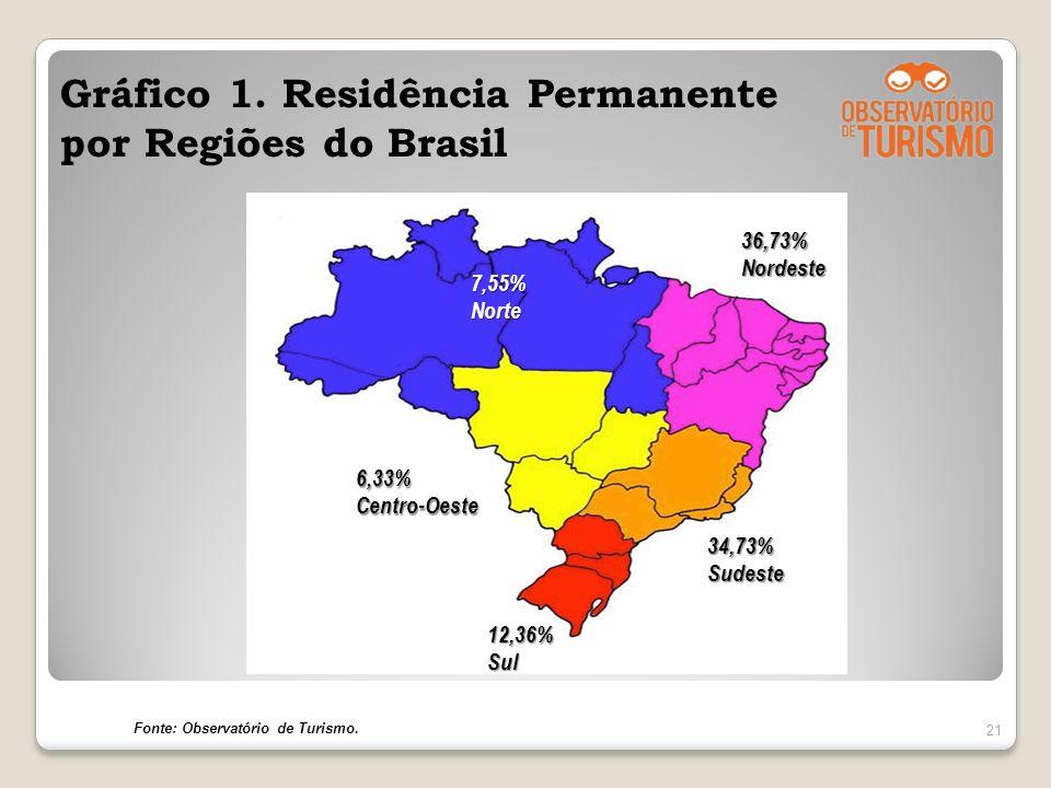 Gráfico 1. Residência Permanente por Regiões do Brasil 21 34,73%Sudeste 12,36%Sul 6,33%Centro-Oeste 36,73%Nordeste 7,55%Norte Fonte: Observatório de T