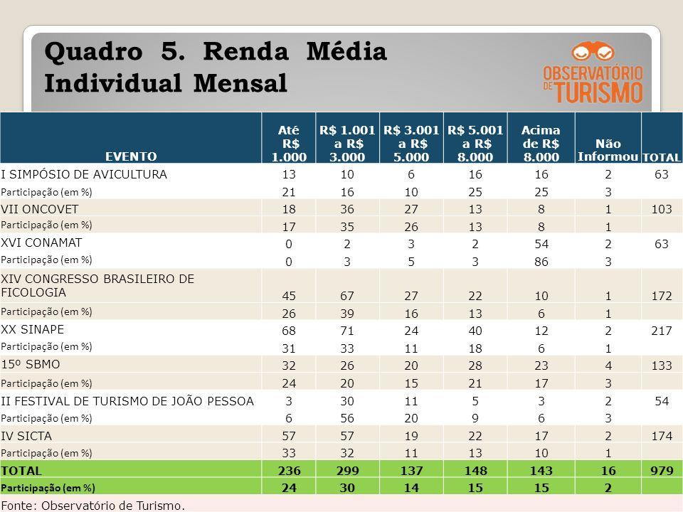 Quadro 5. Renda Média Individual Mensal 23 EVENTO Até R$ 1.000 R$ 1.001 a R$ 3.000 R$ 3.001 a R$ 5.000 R$ 5.001 a R$ 8.000 Acima de R$ 8.000 Não Infor