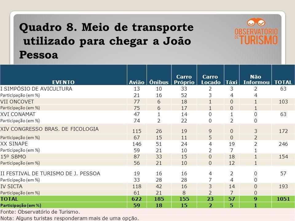 Quadro 8. Meio de transporte utilizado para chegar a João Pessoa 27 EVENTOAviãoÔnibus Carro Próprio Carro LocadoTáxi Não InformouTOTAL I SIMPÓSIO DE A