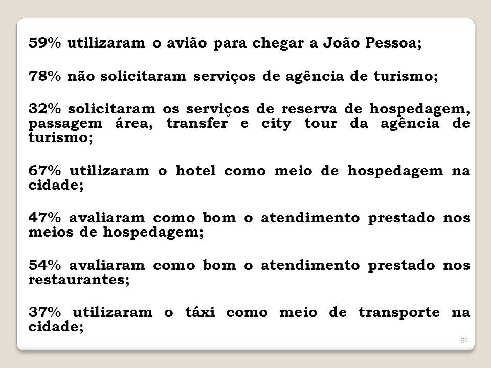52 59% utilizaram o avião para chegar a João Pessoa; 78% não solicitaram serviços de agência de turismo; 32% solicitaram os serviços de reserva de hos