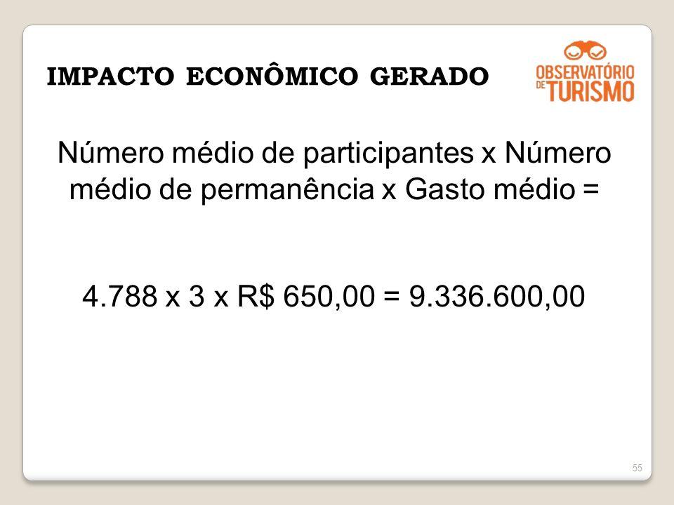 55 IMPACTO ECONÔMICO GERADO Número médio de participantes x Número médio de permanência x Gasto médio = 4.788 x 3 x R$ 650,00 = 9.336.600,00