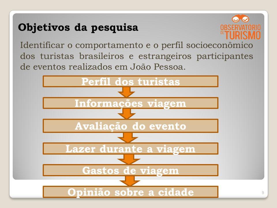 Objetivos da pesquisa Identificar o comportamento e o perfil socioeconômico dos turistas brasileiros e estrangeiros participantes de eventos realizado