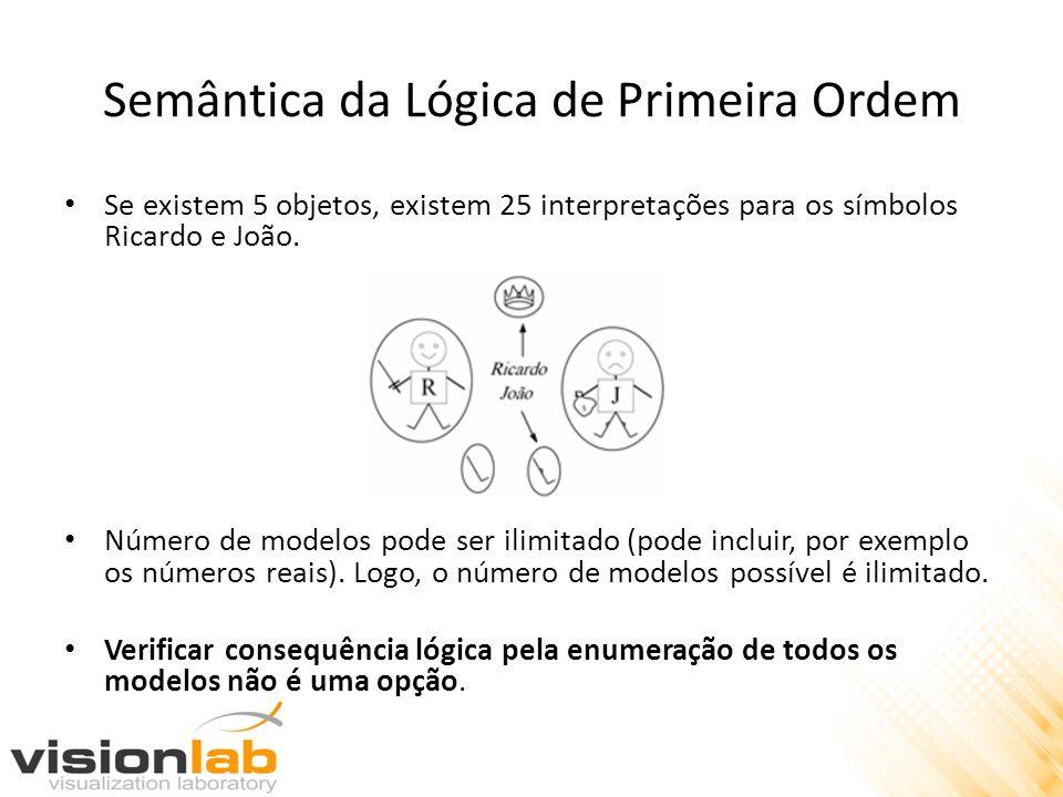 Semântica da Lógica de Primeira Ordem Se existem 5 objetos, existem 25 interpretações para os símbolos Ricardo e João. Número de modelos pode ser ilim