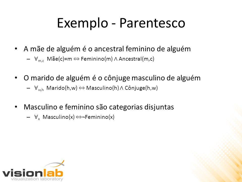 Exemplo - Parentesco A mãe de alguém é o ancestral feminino de alguém – m,c Mãe(c)=m Feminino(m) Ancestral(m,c) O marido de alguém é o cônjuge masculi