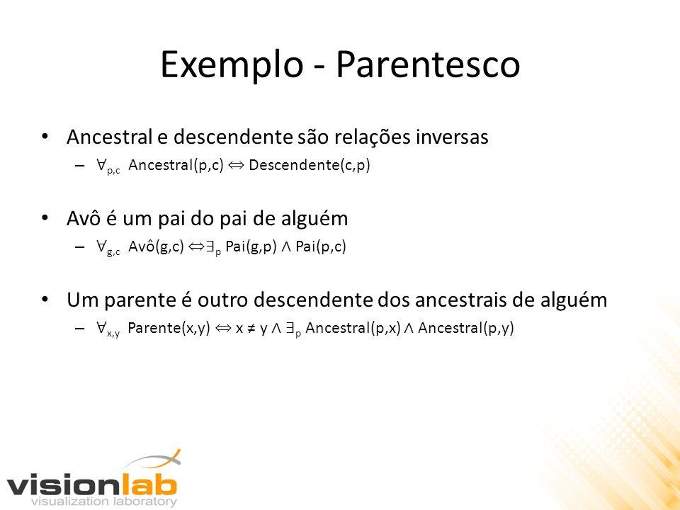 Exemplo - Parentesco Ancestral e descendente são relações inversas – p,c Ancestral(p,c) Descendente(c,p) Avô é um pai do pai de alguém – g,c Avô(g,c)