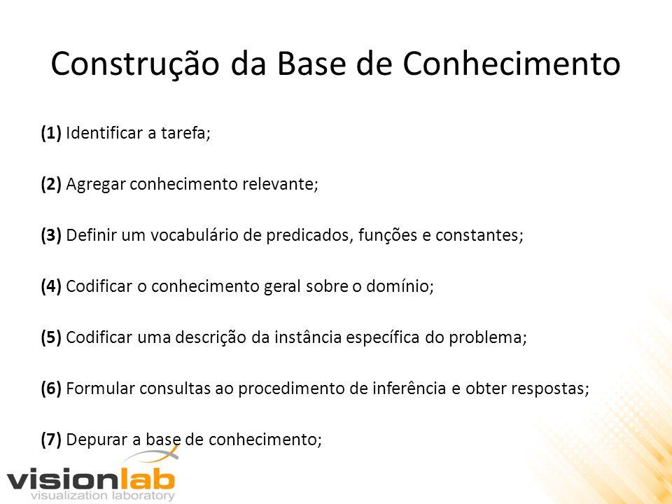 Construção da Base de Conhecimento (1) Identificar a tarefa; (2) Agregar conhecimento relevante; (3) Definir um vocabulário de predicados, funções e c