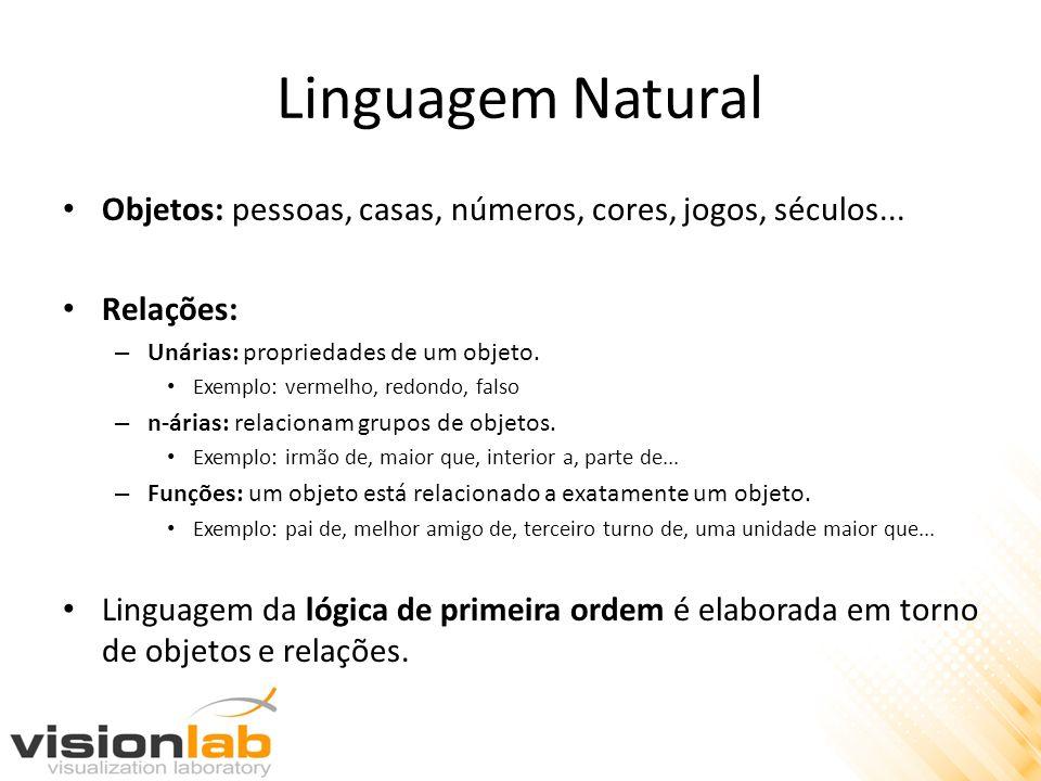 Linguagem Natural Objetos: pessoas, casas, números, cores, jogos, séculos... Relações: – Unárias: propriedades de um objeto. Exemplo: vermelho, redond