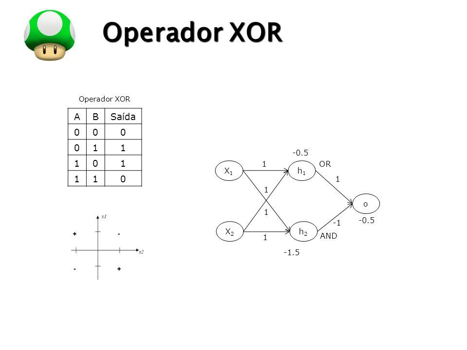 LOGO Operador XOR ABSaída 000 011 101 110 Operador XOR -1.5 X1X1 X2X2 1 h1h1 h2h2 o 1 -0.5 1 1 1 -0.5 OR AND