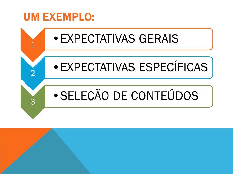 UM EXEMPLO: 1 EXPECTATIVAS GERAIS 2 EXPECTATIVAS ESPECÍFICAS 3 SELEÇÃO DE CONTEÚDOS
