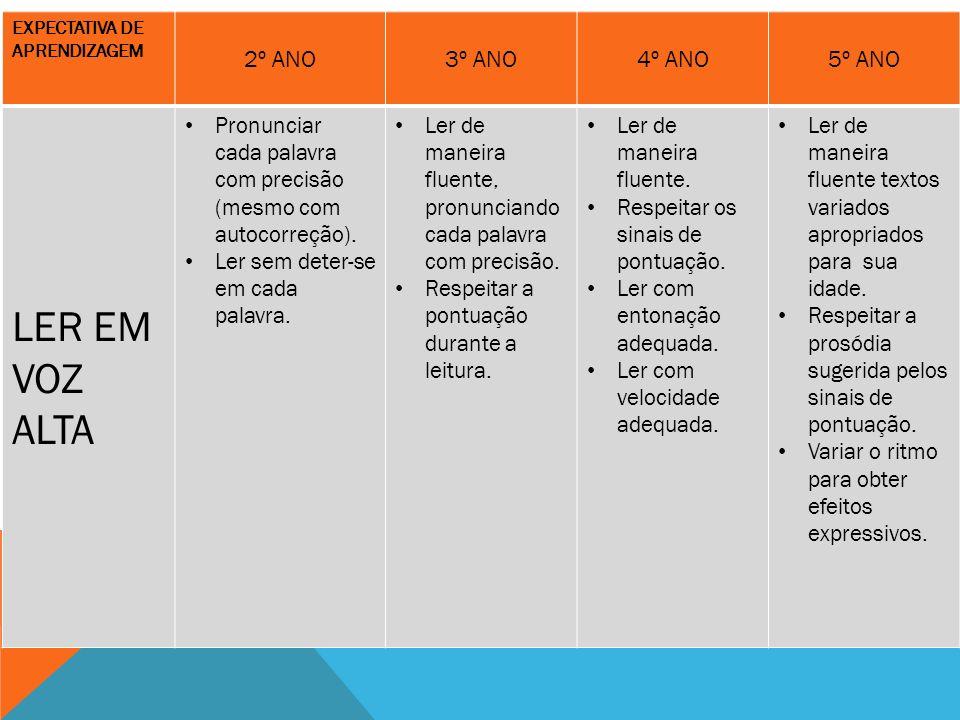 DOMÍNIOS DA LEITURA COMPREENSÃO AMPLA E GERAL COMPREENSÃO AMPLA E GERAL: HABILIDADES QUE ENVOLVEM DEPREENSÃO DO ASSUNTO, DA IDEIA PRINCIPAL E DA SÍNTESE TEMÁTICA IDENTIFICAÇÃO E RECUPERAÇÃO DE INFORMAÇÃO IDENTIFICAÇÃO E RECUPERAÇÃO DE INFORMAÇÃO: HABILIDADES QUE ENVOLVEM RECONHECIMENTO LITERAL LER NAS LINHAS COMPREENSÃO E INTERPRETAÇÃO COMPREENSÃO E INTERPRETAÇÃO: HABILIDADES QUE ENVOLVEM INFERÊNCIA E INTEGRAÇÃO DE SEGMENTOS DO TEXTO LER ENTRE AS LINHAS REFLEXÃO REFLEXÃO: HABILIDADES QUE ENVOLVEM AVALIAÇÃO E JULGAMENTO LER POR TRÁS DAS LINHAS