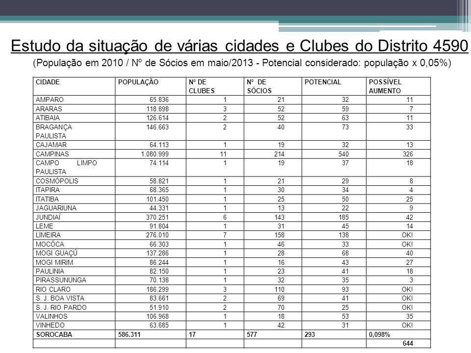Estudo da situação de várias cidades e Clubes do Distrito 4590 (População em 2010 / Nº de Sócios em maio/2013 - Potencial considerado: população x 0,05%) CIDADEPOPULAÇÃO Nº DE CLUBES Nº DE SÓCIOS POTENCIAL POSSÍVEL AUMENTO AMPARO65.8361213211 ARARAS118.898352597 ATIBAIA126.6142526311 BRAGANÇA PAULISTA 146.6632407333 CAJAMAR64.1131193213 CAMPINAS1.080.99911214540326 CAMPO LIMPO PAULISTA 74.1141193718 COSMÓPOLIS58.821121298 ITAPIRA68.365130344 ITATIBA101.4501255025 JAGUARIUNA44.331113229 JUNDIAÍ370.251614318542 LEME91.8041314514 LIMEIRA276.0107158138OK.