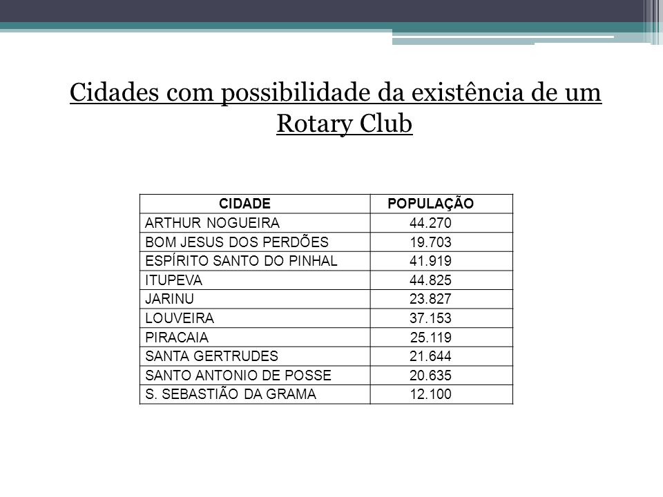 Cidades com possibilidade da existência de um Rotary Club CIDADEPOPULAÇÃO ARTHUR NOGUEIRA44.270 BOM JESUS DOS PERDÕES19.703 ESPÍRITO SANTO DO PINHAL41