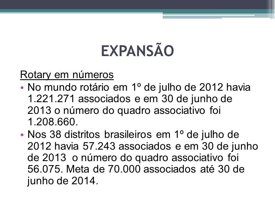 EXPANSÃO Rotary em números No mundo rotário em 1º de julho de 2012 havia 1.221.271 associados e em 30 de junho de 2013 o número do quadro associativo