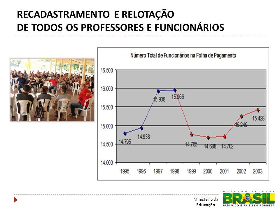 RECADASTRAMENTO E RELOTAÇÃO DE TODOS OS PROFESSORES E FUNCIONÁRIOS Ministério da Educação