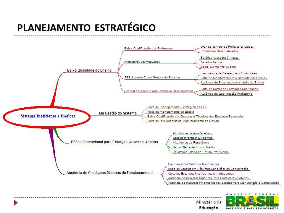 PLANEJAMENTO ESTRATÉGICO Ministério da Educação