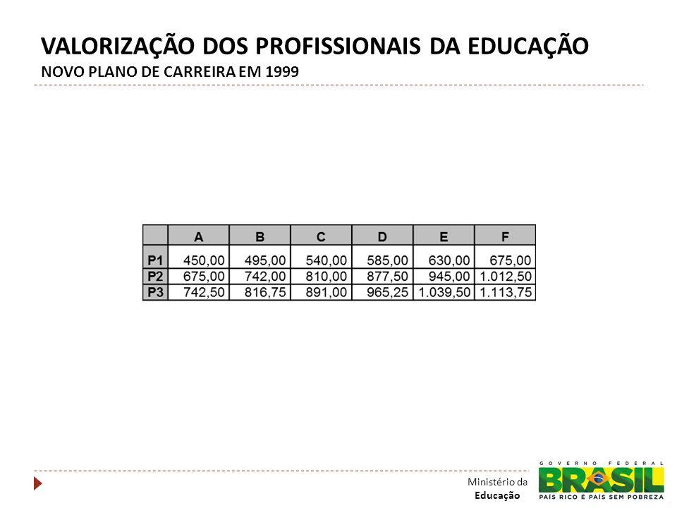 VALORIZAÇÃO DOS PROFISSIONAIS DA EDUCAÇÃO NOVO PLANO DE CARREIRA EM 1999 Ministério da Educação