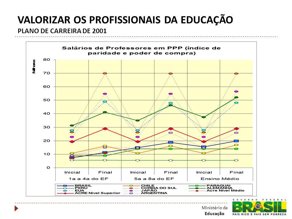 VALORIZAR OS PROFISSIONAIS DA EDUCAÇÃO PLANO DE CARREIRA DE 2001 Ministério da Educação