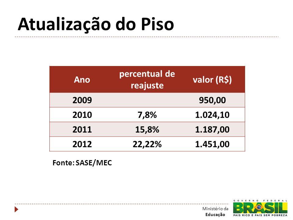 Atualização do Piso Ministério da Educação Ano percentual de reajuste valor (R$) 2009950,00 20107,8%1.024,10 201115,8%1.187,00 201222,22%1.451,00 Font