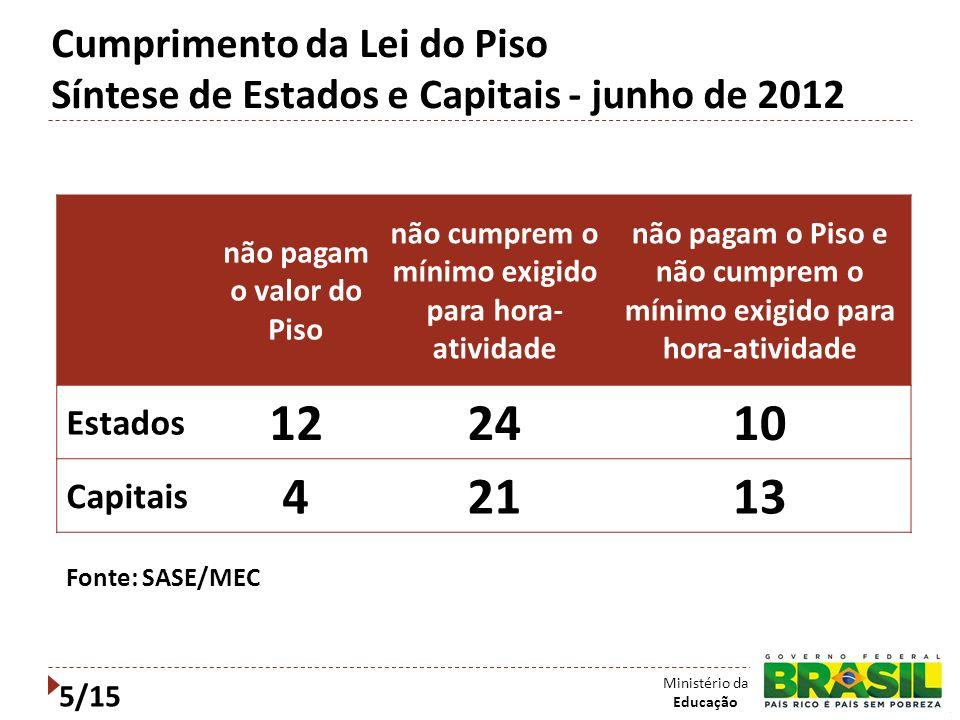 Cumprimento da Lei do Piso Síntese de Estados e Capitais - junho de 2012 não pagam o valor do Piso não cumprem o mínimo exigido para hora- atividade n