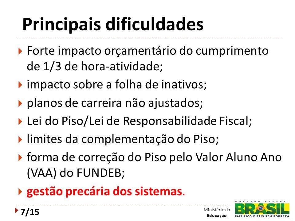 Principais dificuldades Forte impacto orçamentário do cumprimento de 1/3 de hora-atividade; impacto sobre a folha de inativos; planos de carreira não