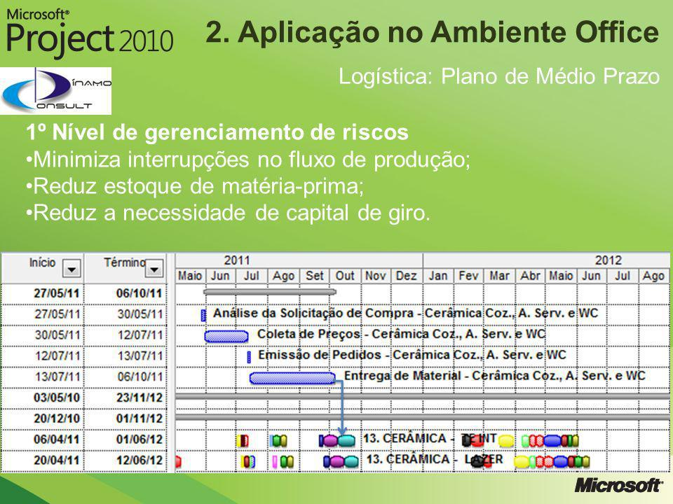 2. Aplicação no Ambiente Office Logística: Plano de Médio Prazo 1º Nível de gerenciamento de riscos Minimiza interrupções no fluxo de produção; Reduz