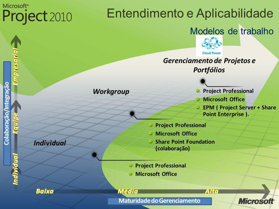 Entendimento e Aplicabilidade Modelos de trabalho