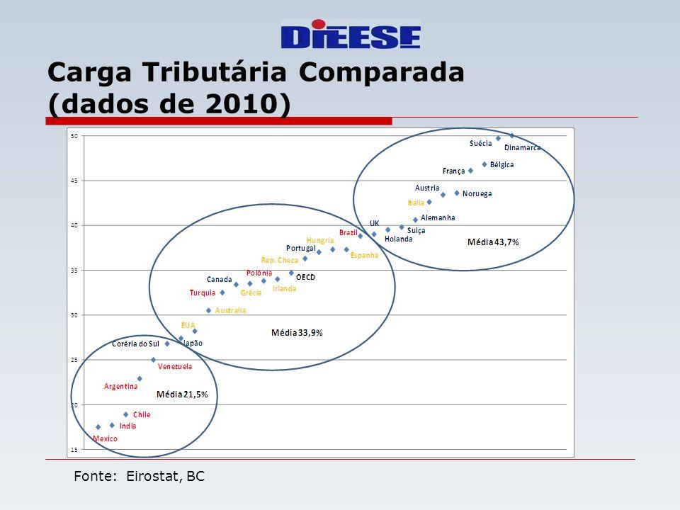 Carga Tributária Comparada (dados de 2010) Fonte: Eirostat, BC