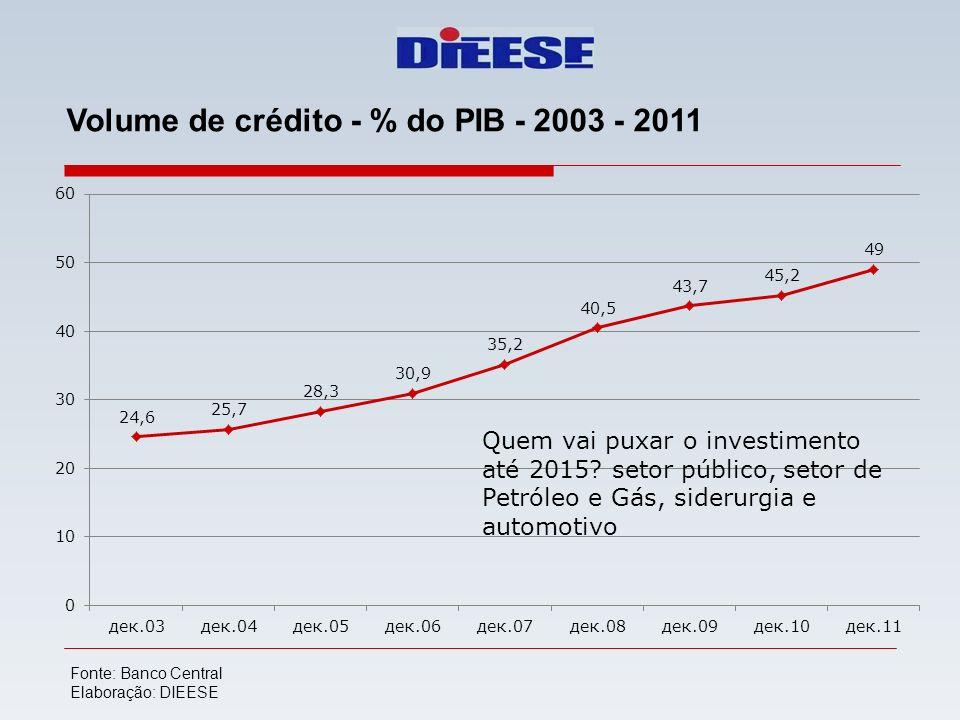 Volume de crédito - % do PIB - 2003 - 2011 Fonte: Banco Central Elaboração: DIEESE Quem vai puxar o investimento até 2015? setor público, setor de Pet