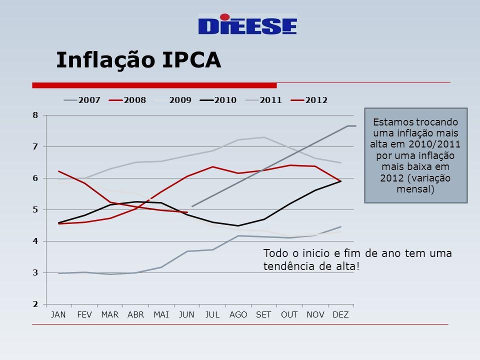 Inflação IPCA Estamos trocando uma inflação mais alta em 2010/2011 por uma inflação mais baixa em 2012 (variação mensal) Todo o inicio e fim de ano te