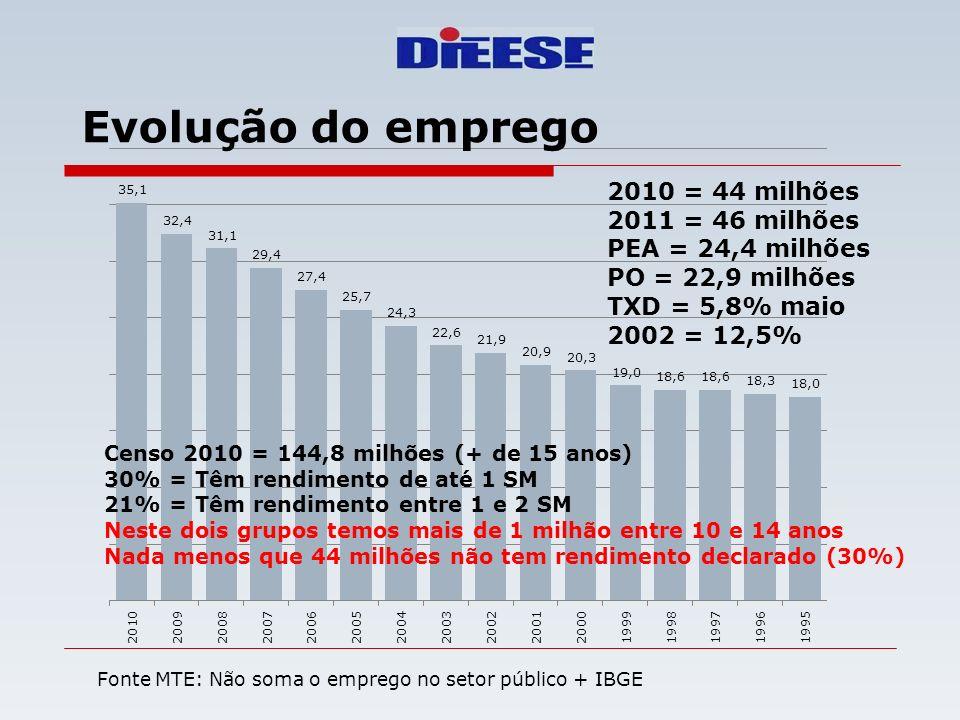 Fonte MTE: Não soma o emprego no setor público + IBGE Evolução do emprego Censo 2010 = 144,8 milhões (+ de 15 anos) 30% = Têm rendimento de até 1 SM 2