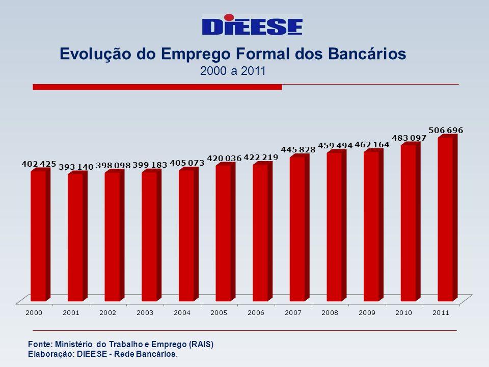 Evolução do Emprego Formal dos Bancários 2000 a 2011 Fonte: Ministério do Trabalho e Emprego (RAIS) Elaboração: DIEESE - Rede Bancários.