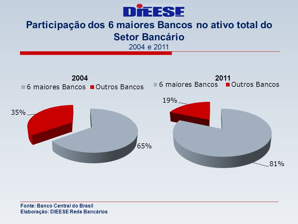2004 Participação dos 6 maiores Bancos no ativo total do Setor Bancário 2004 e 2011 Fonte: Banco Central do Brasil Elaboração: DIEESE Rede Bancários 2