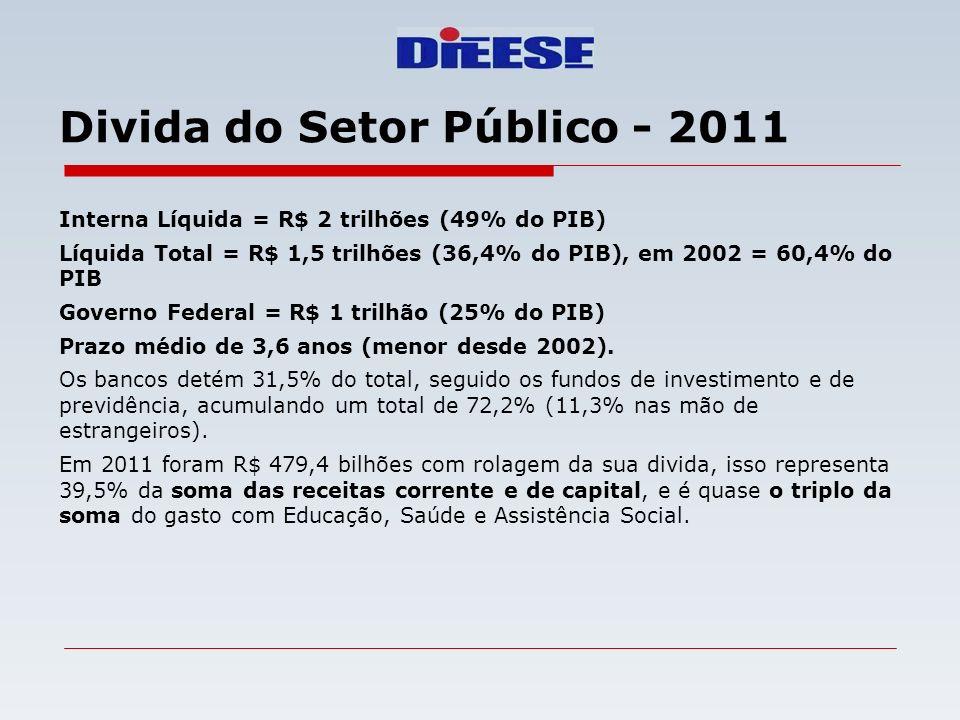 Divida do Setor Público - 2011 Interna Líquida = R$ 2 trilhões (49% do PIB) Líquida Total = R$ 1,5 trilhões (36,4% do PIB), em 2002 = 60,4% do PIB Gov