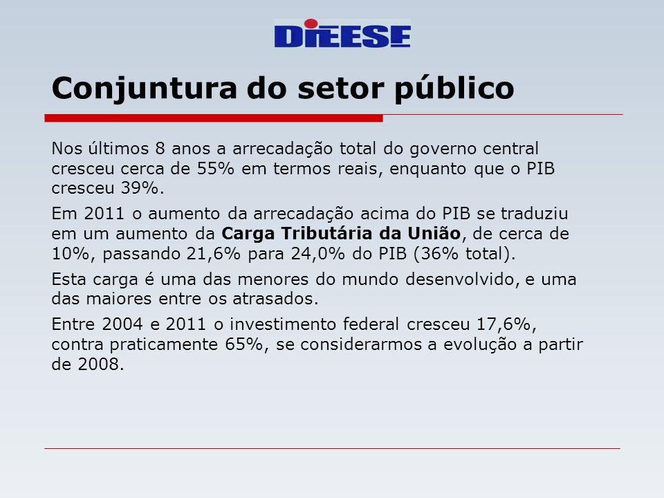 O Spread Bancário Fonte: Banco Central do Brasil Elaboração: DIEESE - Rede Bancários Conceito: diferença entre a taxa de aplicação e custo de captação Retorno dos bancos segundo o Relatório de Estabilidade Financeira do BC = 16,5% em 2011
