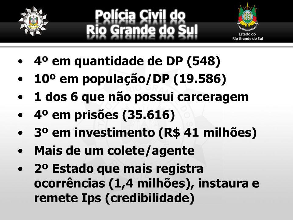4º em quantidade de DP (548) 10º em população/DP (19.586) 1 dos 6 que não possui carceragem 4º em prisões (35.616) 3º em investimento (R$ 41 milhões)