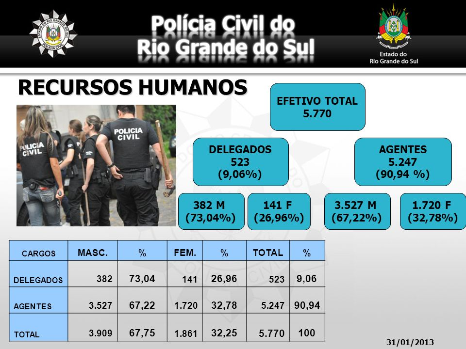 RECURSOS HUMANOS CARGOS MASC.%FEM.%TOTAL% DELEGADOS 382 73,04 141 26,96 523 9,06 AGENTES 3.527 67,22 1.720 32,78 5.247 90,94 TOTAL 3.909 67,75 1.861 3