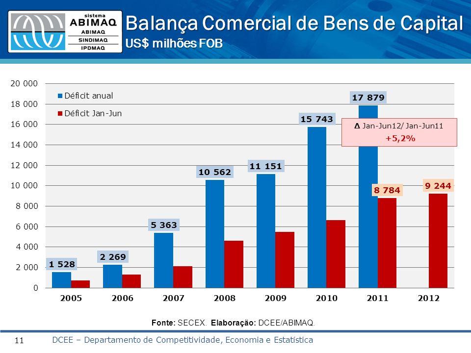 11 Fonte: SECEX. Elaboração: DCEE/ABIMAQ. Balança Comercial de Bens de Capital US$ milhões FOB DCEE – Departamento de Competitividade, Economia e Esta