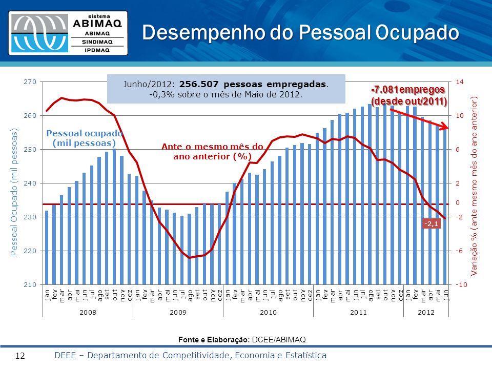 Desempenho do Pessoal Ocupado DEEE – Departamento de Competitividade, Economia e Estatística 12 0 Ante o mesmo mês do ano anterior (%) Pessoal ocupado