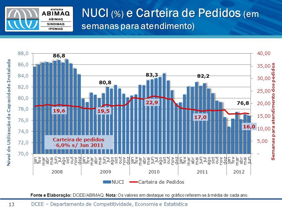 NUCI (%) e Carteira de Pedidos (em semanas para atendimento) 13 DCEE – Departamento de Competitividade, Economia e Estatística Carteira de pedidos -6,