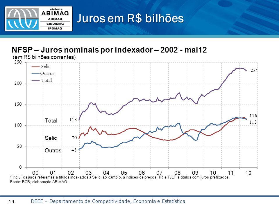 Juros em R$ bilhões DEEE – Departamento de Competitividade, Economia e Estatística 14