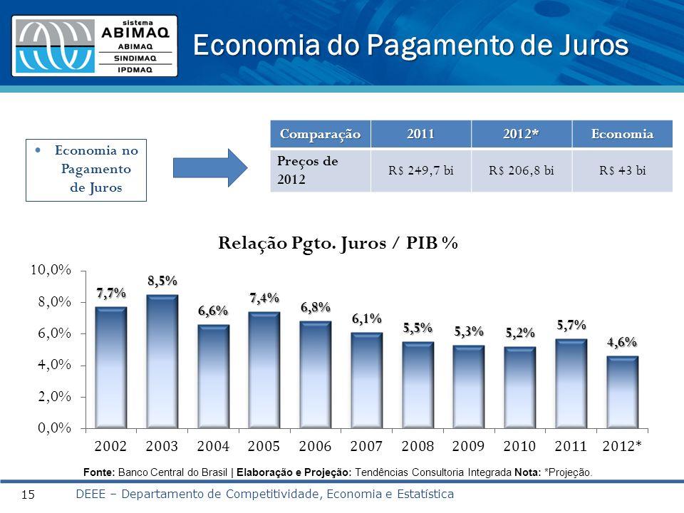 Economia do Pagamento de Juros DEEE – Departamento de Competitividade, Economia e Estatística 15 Fonte: Banco Central do Brasil | Elaboração e Projeçã