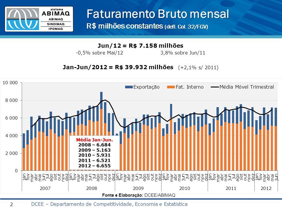 Faturamento Bruto mensal R$ milhões constantes (defl. Col. 32/FGV) DCEE – Departamento de Competitividade, Economia e Estatística 2 Jun/12 = R$ 7.158