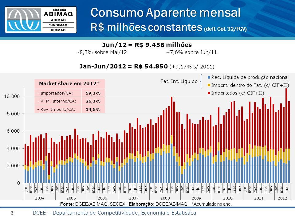 Consumo Aparente mensal R$ milhões constantes (defl. Col. 32/FGV) DCEE – Departamento de Competitividade, Economia e Estatística 3 Fonte: DCEE/ABIMAQ,