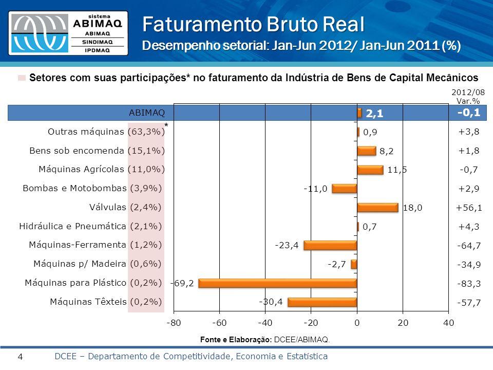 Faturamento Bruto Real Desempenho setorial: Jan-Jun 2012/ Jan-Jun 2011 (%) 4 Setores com suas participações* no faturamento da Indústria de Bens de Ca