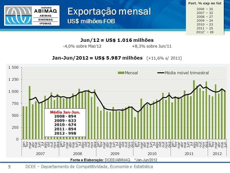 Exportação – principais produtos Jan-Jun 2012/ Jan-Jun 2011 (%) 6 Setores com seu peso* nas exportações da Indústria de Bens de Capital Mecânicos Fonte: SECEX; Elaboração: DCEE/ABIMAQ.