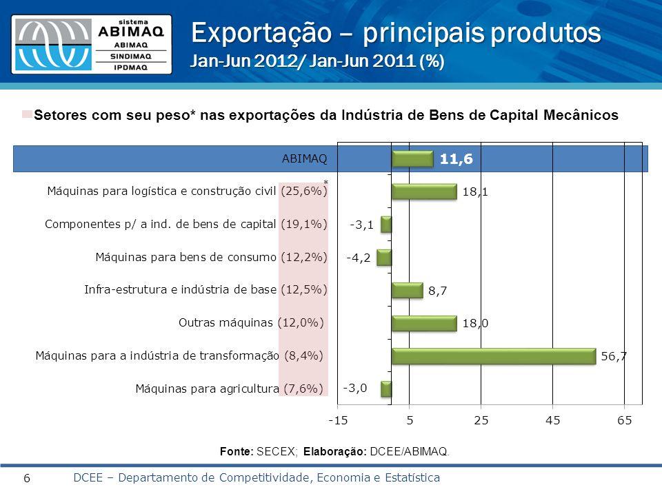 Exportação por principais destinos US$ milhões FOB Grupos Jan-Jun 2011 Jan-Jun 2012 TOTAL GERAL 5.3655.987 01º América Latina2.4962.480 Mercosul1027 (41%)737 (30%) 02º Estados Unidos9721.240 03º Europa9851.022 Valores em milhões de US$ FOB Fonte: SECEX.