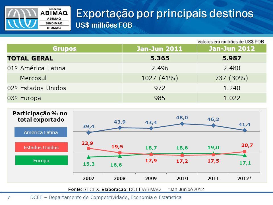 DCEE – Departamento de Competitividade, Economia e Estatística 8 Fonte e Elaboração: DCEE/ABIMAQ.