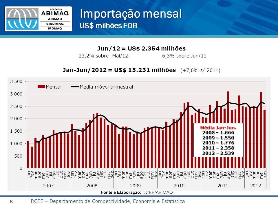 Importação – principais produtos Jan-Jun 2012/ Jan-Jun 2011 (%) 9 Fonte: SECEX; Elaboração: DCEE/ABIMAQ.