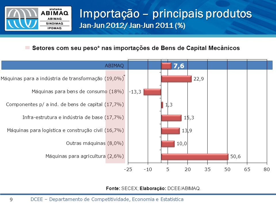 Importação – principais produtos Jan-Jun 2012/ Jan-Jun 2011 (%) 9 Fonte: SECEX; Elaboração: DCEE/ABIMAQ. DCEE – Departamento de Competitividade, Econo