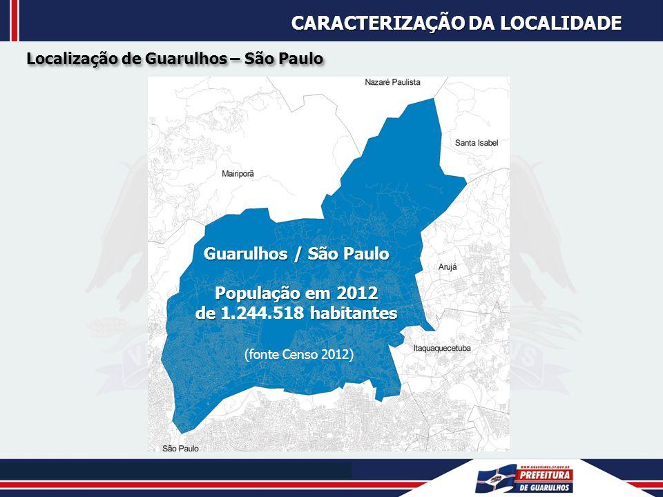 DADOS DEMOGRÁFICOS Evolução da População 1991 – 2012 1950 : População de 53.000 habitantes no município de Guarulhos 1950 : População de 53.000 habitantes no município de Guarulhos Área: 318 km 2 1.244.518 2012